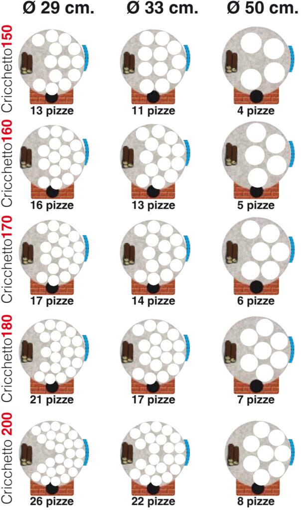 The Cricchetto pizza oven - pizza capacity